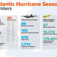 2020-Atlantic-Hurricane-Season By The Numbers_ 2_FINAL
