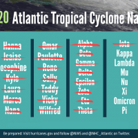 IMAGE - Storm names used as of 112420 for 2020 Atlantic Hurricane Season - English and Greek Alphabets combo - NOAA - Landscape INSET onlynO FOOTNOTE (1)